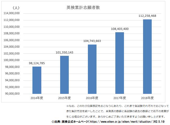 英語検定の志願者数推移のグラフ(2020年度)