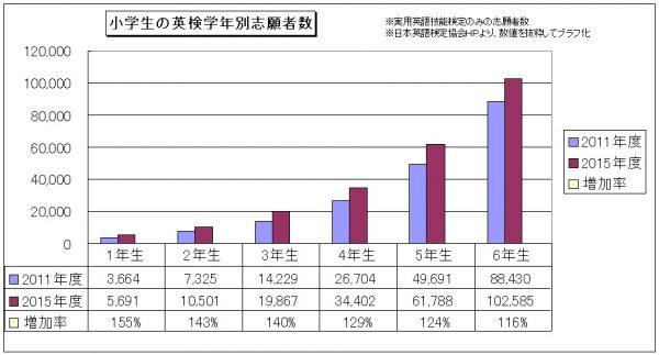 小学生の英検志願者学年別グラフ