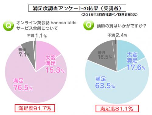 ハナソキッズ(hanasokids)の受講者アンケートの結果グラフ