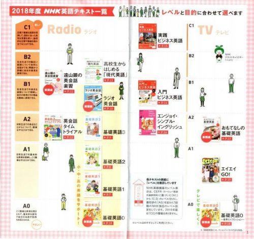 NHK英語テキストと各レベルの一覧表