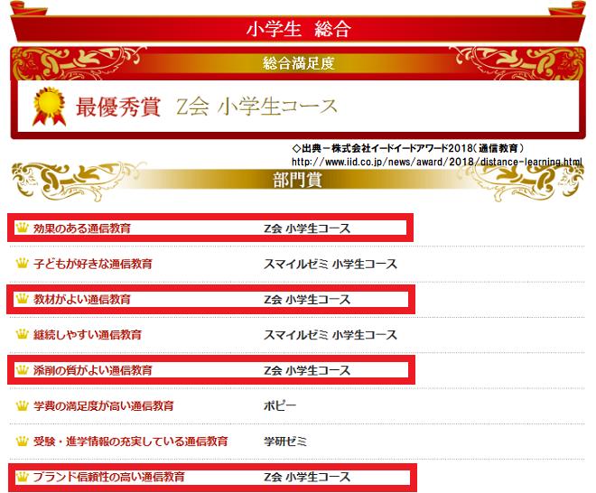 イードアワード2018(通信教育)ランキング Z会小学生コースの結果