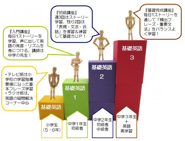 NHK英会話「基礎英語」シリーズの違いとは