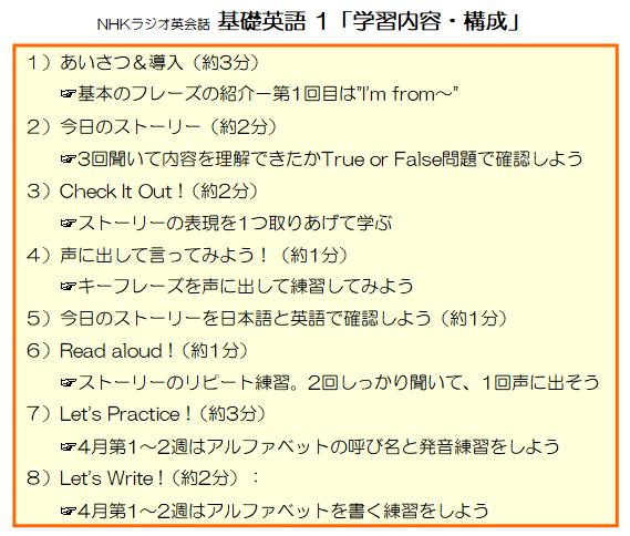 NHK英会話ラジオ基礎英語1の内容・構成リスト