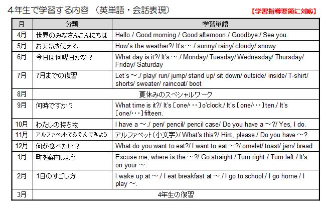 スマイルゼミの英語で4年生が習う英単語一覧