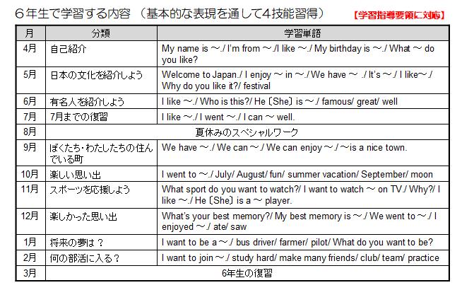 スマイルゼミの英語で6年生が習う英単語一覧