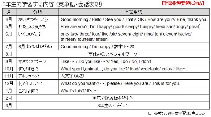 スマイルゼミ小学生コース3年生の英語で学習する英単語一覧