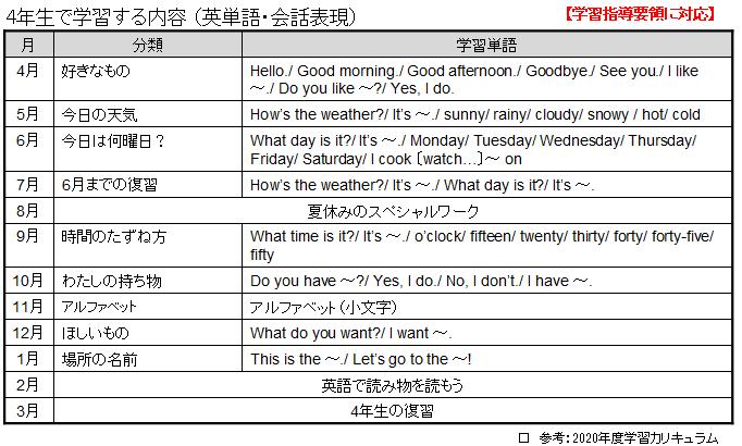 スマイルゼミ小学生コース4年生の英語で学習する英単語一覧