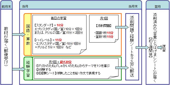 Z会小学生コース(1年生)の学習サイクル・学習目安時間をまとめた図・表
