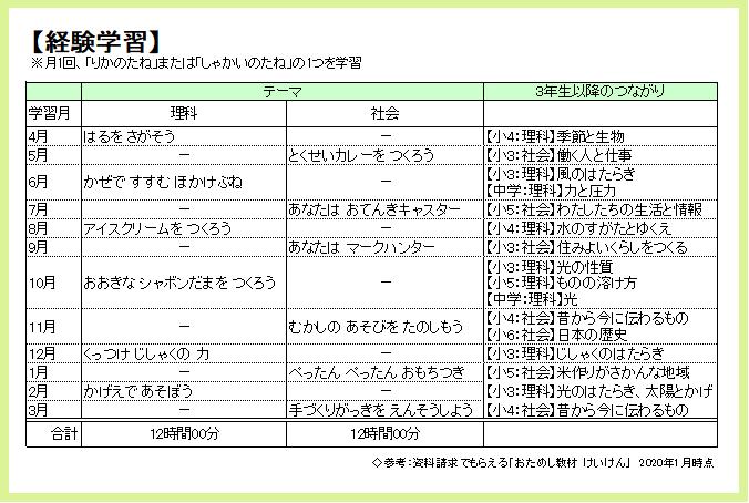 Z会小学生1年生コース「経験学習」の年間カリキュラム2020