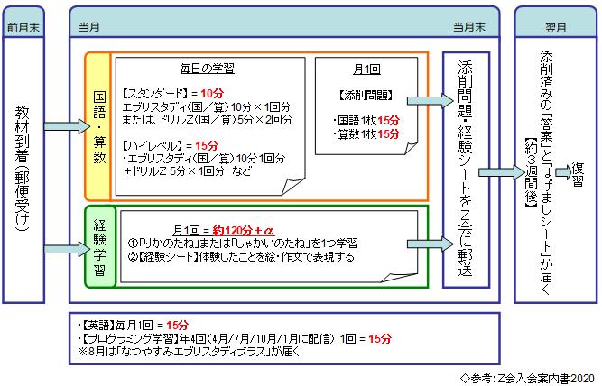 Z会小学生コース1年生の学習サイクル図表