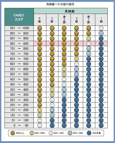 casec(キャセック)の英検換算表