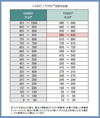 casec(キャセック)のTOEIC換算表