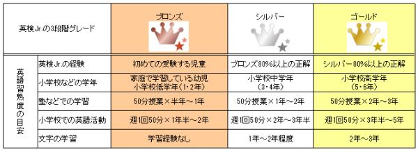 英検Jr.(英検ジュニア)の対象年齢・レベル表
