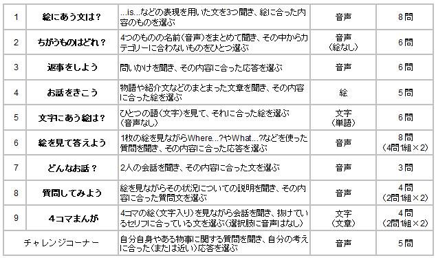 英検Jr.(英検ジュニア)ゴールドの出題内容