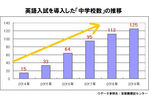 中学受験の科目に英語を導入した中学校数の推移グラフ
