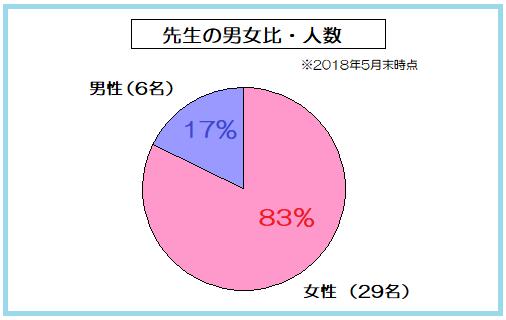 キッズスターイングリッシュの講師人数・男女比のグラフ