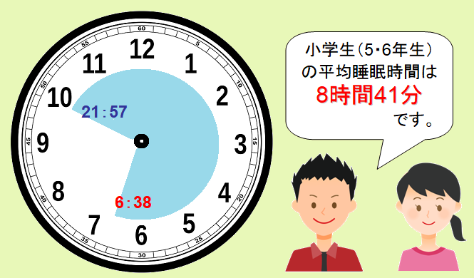 小学生の平均睡眠時間を時計であらわした図
