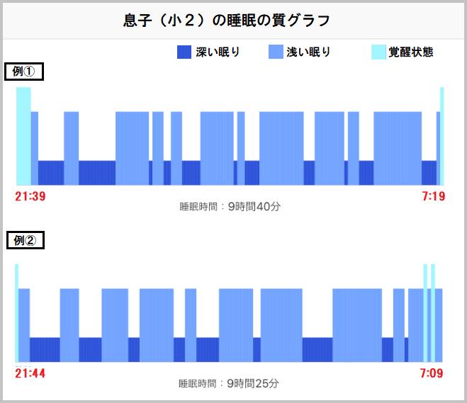 小学生の睡眠の質を計測した結果グラフ