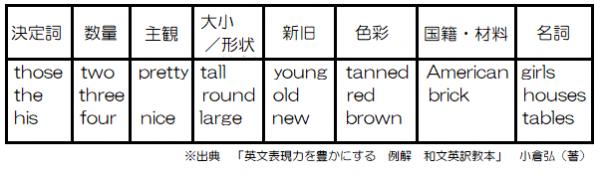 形容詞の語順