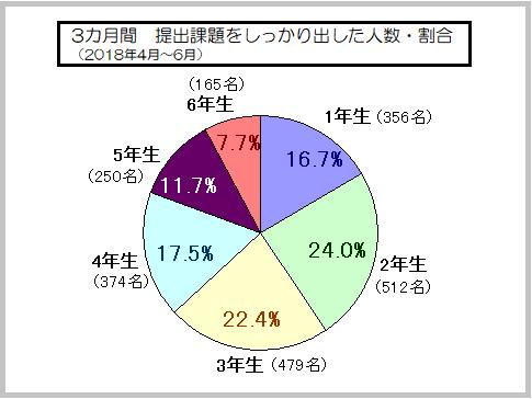 ブンブンどりむの受講者数・割合グラフ