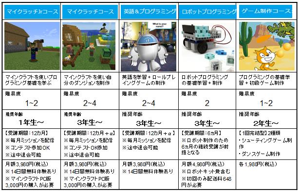 子供向けプログラミング教室「D-SCHOOLオンライン」のコース紹介・詳細