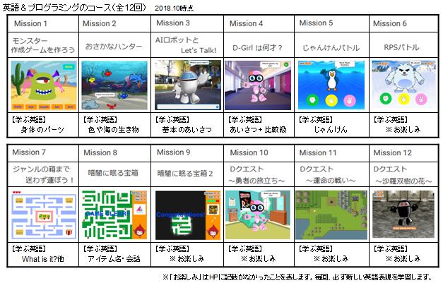 D-SCHOOLオンラインの英語プログラミングコース、全12回の内容一覧