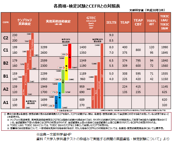 文部科学省による民間試験8種のCEFR(セファール)対照表