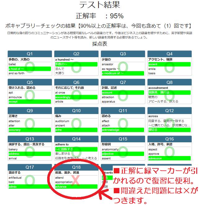 TOEIC模試が受けられるe-TESTの「語彙・イディオムトライアル」の結果画面