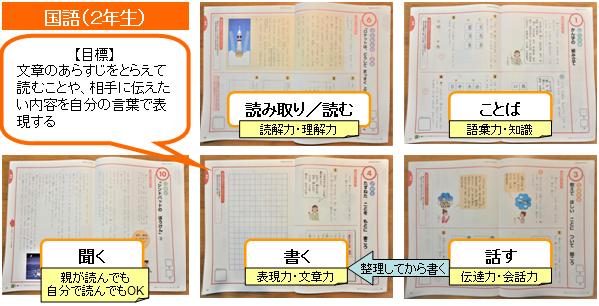 Z会小学生コース(2年生)の国語で学べること・テキスト画像