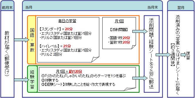 Z会小学生コース(2年生)の学習サイクル・学習目安時間をまとめた図・表