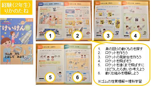 Z会小学生コース(2年生)経験学習りかのたねのテキスト例