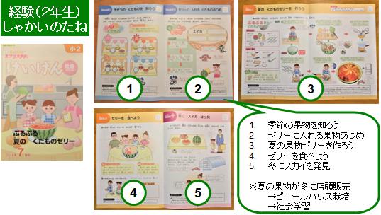 Z会小学生コース(2年生)経験学習しゃかいのたねのテキスト例