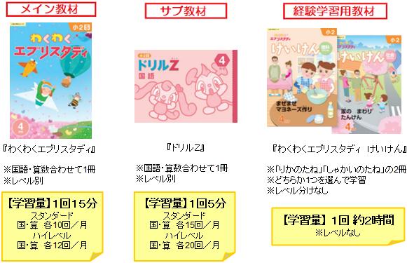 Z会小学生コース(2年生)の教材画像と学習時間の説明