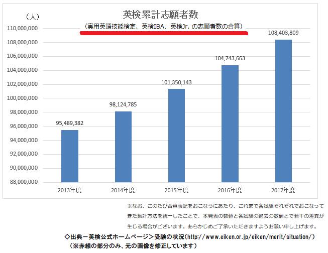 児童英検(英検Jr.)の志願者数推移のグラフ