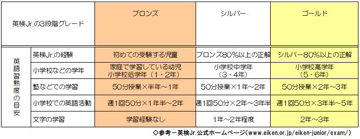児童英検(英検Jr.)のランク表