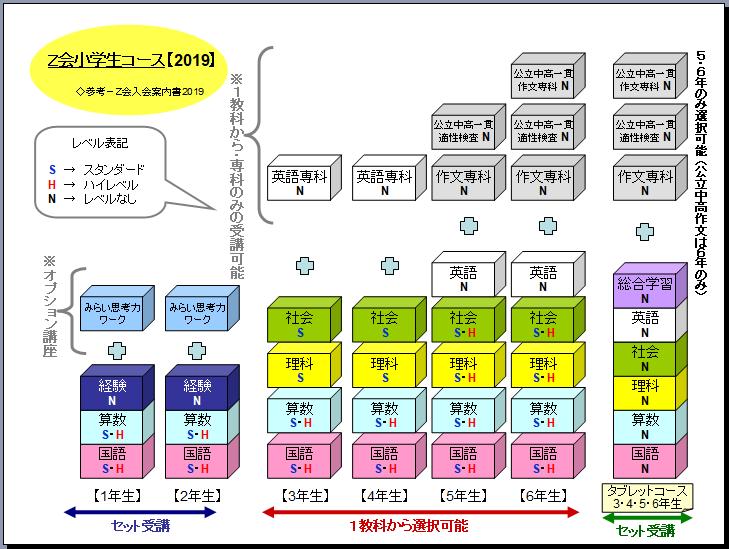 Z会小学生コース・小学生タブレットコースのコース概要まとめ図【2019年度】