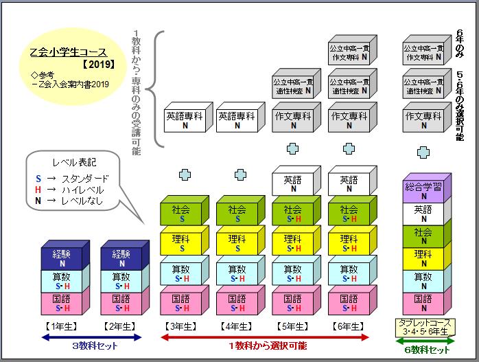 Z会小学生コース2019年度の学年・講座別イメージ図
