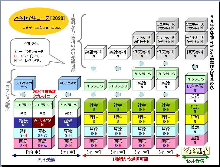 Z会小学生コース・小学生タブレットコースのコース概要まとめ図【2020年度】
