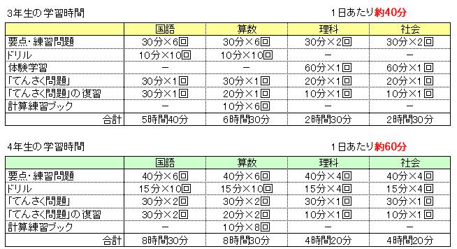 Z会中学受験コース3・4年生の1カ月学習時間目安の表