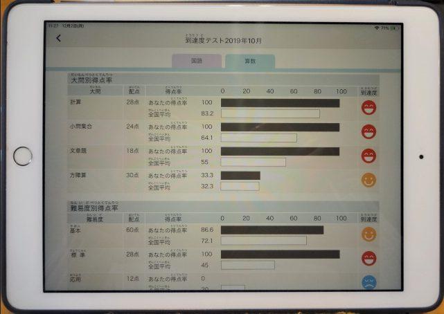 中学受験コース3年生の到達度テスト10月の成績詳細(算数)