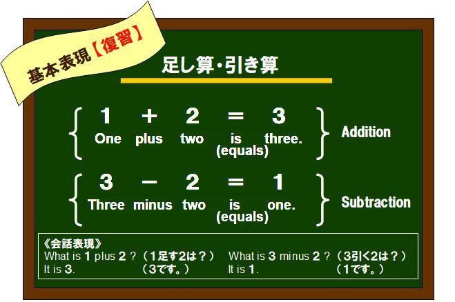 「足し算・引き算」の英語基本表現まとめ