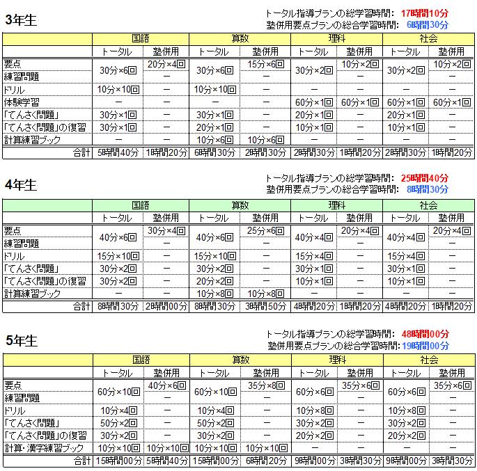 Z会中学受験コースの「トータル指導プラン」と「塾併用要点学習プラン」の学習時間の比較