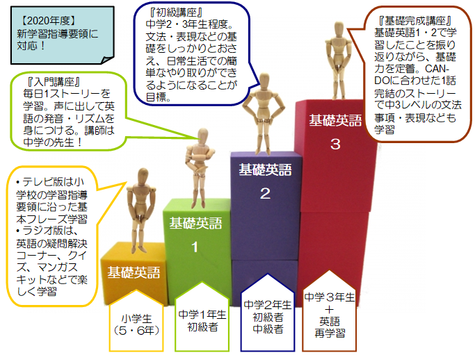 NHKラジオ 基礎英語0・1・2・3の違い